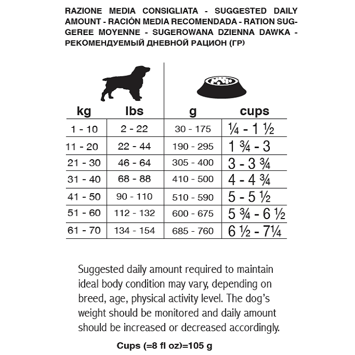 Рекомендуемый дневной рацион для лечебного корма диеты для собак Forza 10 OTO Active