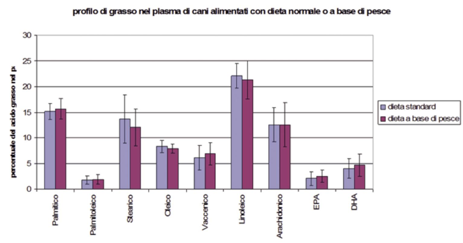Таблица исследования дисплазии у щенков овчарок