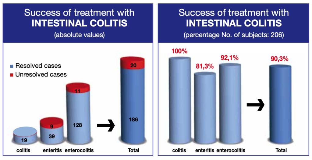 Клиническое исследование корма INTESTINAL COLION результат после 15 дней