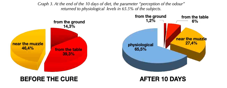 Таблица результатов исследования корма Forza10 ORAL ACTIVE, при заболеваниях ротовой полости