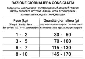 Рекомендуемый рацион Forza10 MINI DIET