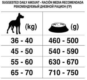 Рекомендуемый дневной рацион корм для собак Forza10 MAXI ADULT MAINTENANCE c олениной и картофелем