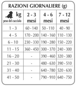 Рекомендуемый дневной рацион для щенков и собак в период беременности и лактации для мелких и средних пород Forza10 PUPPY JUNIOR MAINTENANCE M/L из курицы