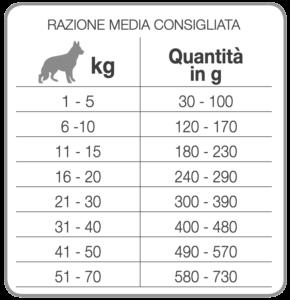 Рекомендуемый дневной рацион корм для собак Forza10 Reproduction Female