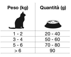 рекомендуемый рацион Forza10 Intestinal colon для кошек