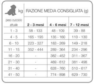 Рекомендуемый дневной рацион Forza10 PUPPY CONDRO ACTIVE