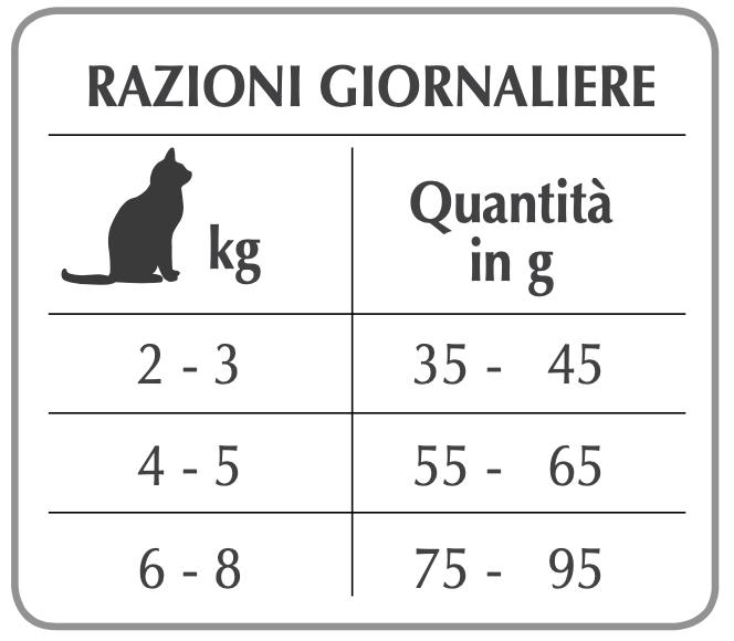 Рекомендуемый дневной рацион Forza10 maintenance al pesce gatto