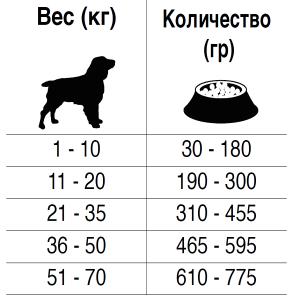 Рекомендуемый дневной рацион корма для собак при агрессии Forza10 ARMONIA