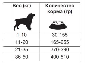 Рекомендуемый дневной рацион корма для собак при диарее Forza10 INTESTINAL COLON FASE 2