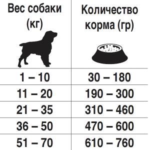 Рекомендуемый дневной рацион корма для собак при заболевания иммунной системы Forza10 DEFENSE ACTIVE