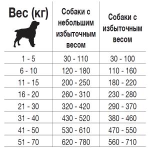 таблица дневного рациона для ветиринарного сухого корма Forza 10 Weight Control Active