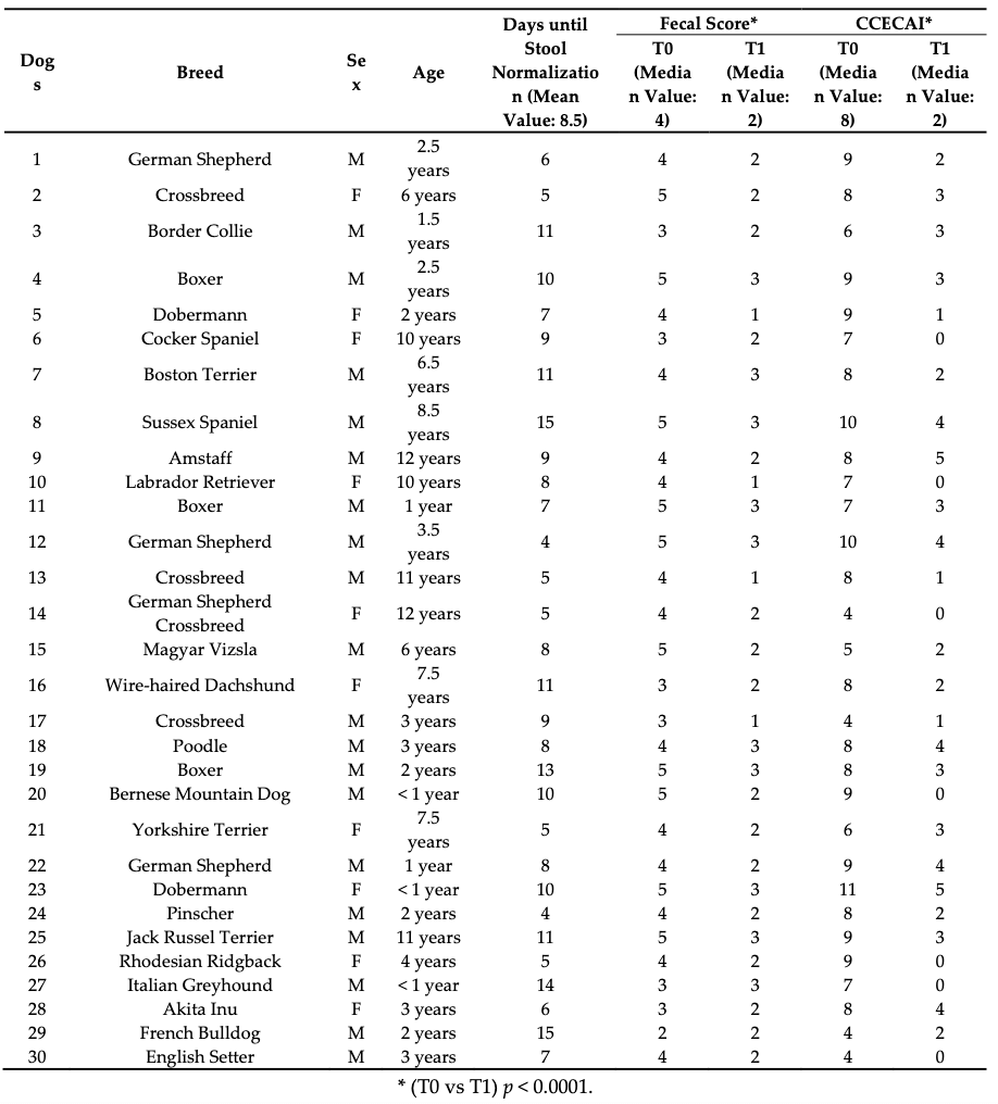 Исследование корма Intestinal Colon таблица 1