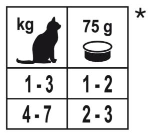 дневной рацион forza10 мaintenance влажный корм для кошек
