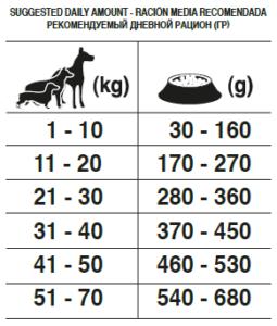Рекомендуемый дневной рацион корм для собак Forza10 ALL BREEDS ADULT MAINTENANCE из свинины