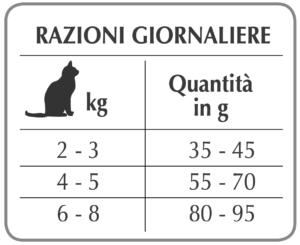 Рекомендуемый дневной рацион веганский корм для кошек Forza10 VEGETAL BIO